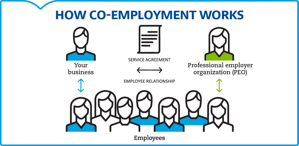 how co-employment works